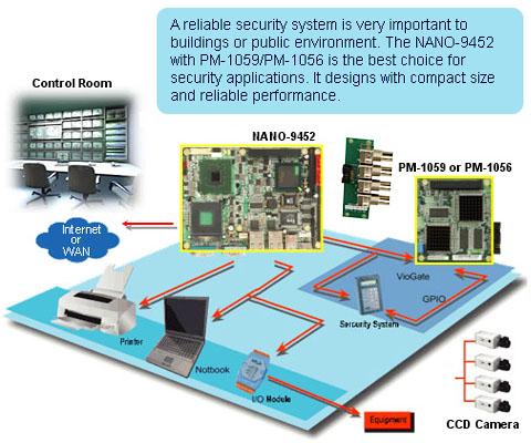 NANO-9452 Application --- Compact DVR Solution