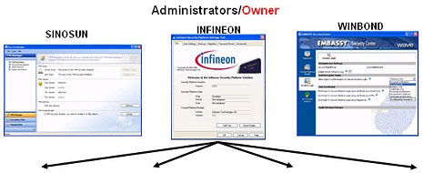 Trusted Platform Module (TPM) Add-on Card - Attro Industrial